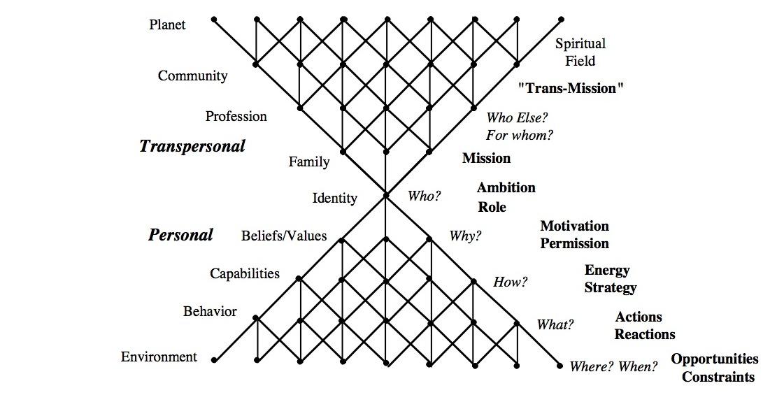 Levels Summary